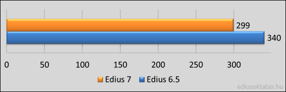 Edius 7 speed test
